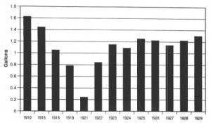 Alcohol consumption during the Prohibition (1920-1933)