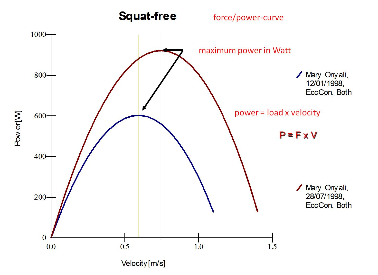 eccentric force and acceleration relationship
