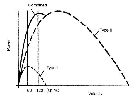 Relationship between fiber type and power