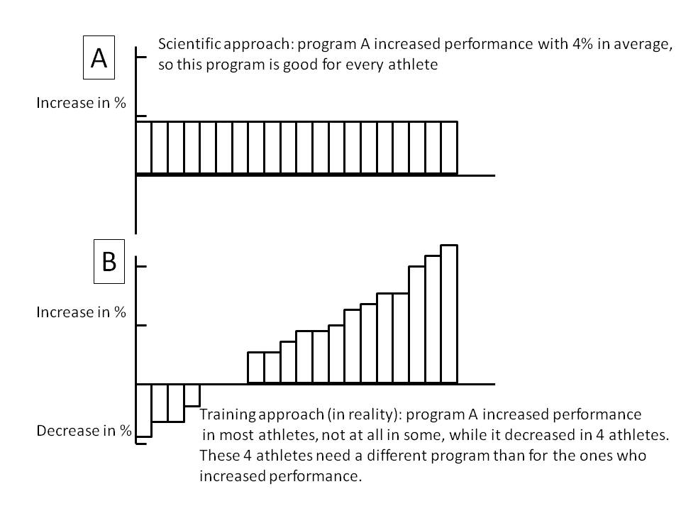 Individuality of training responses