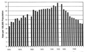 Homicide rates during the Prohibition (1920-1933)